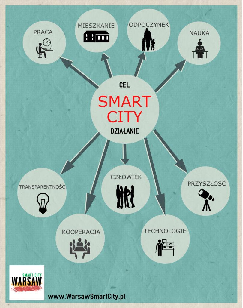 Smart City - ikonografika