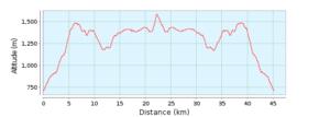 Maraton Karkonoski - profil trasy
