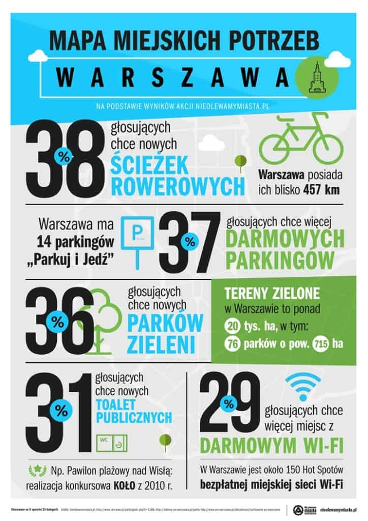 Nie olewamy miasta - Warszawa