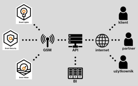 Orange API IoT