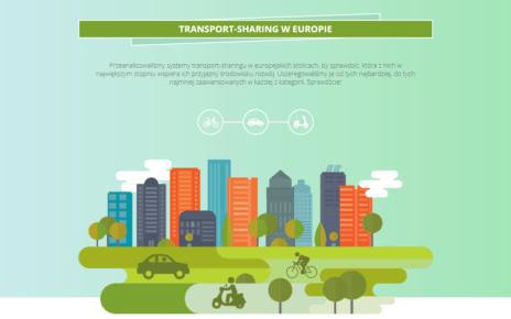 Transport-sharing w Europie