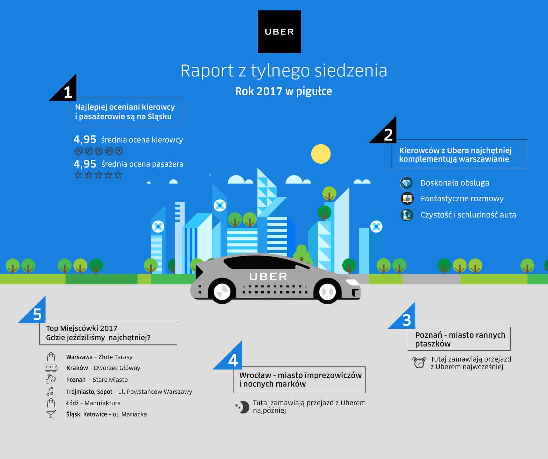 Uber 2017 Raport z tylnego siedzenia