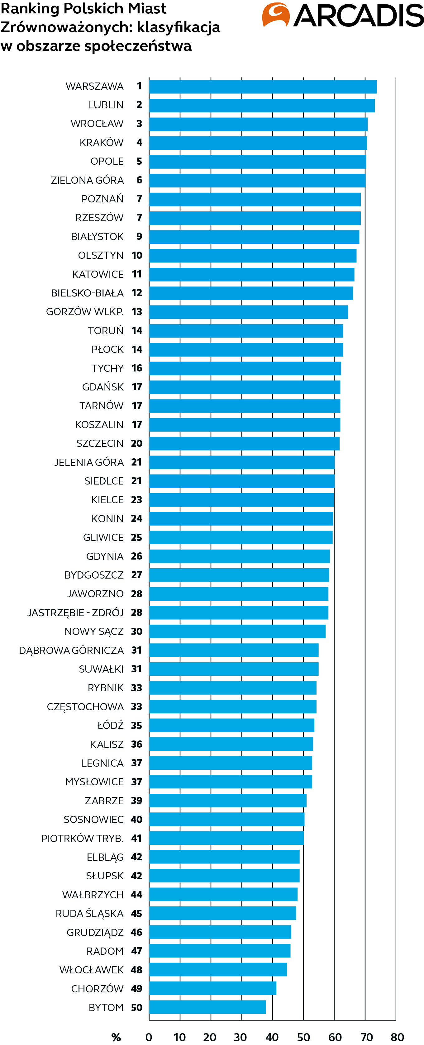 Ranking Polskich Miast Zrównoważonych Arcadis - Społeczeństwo