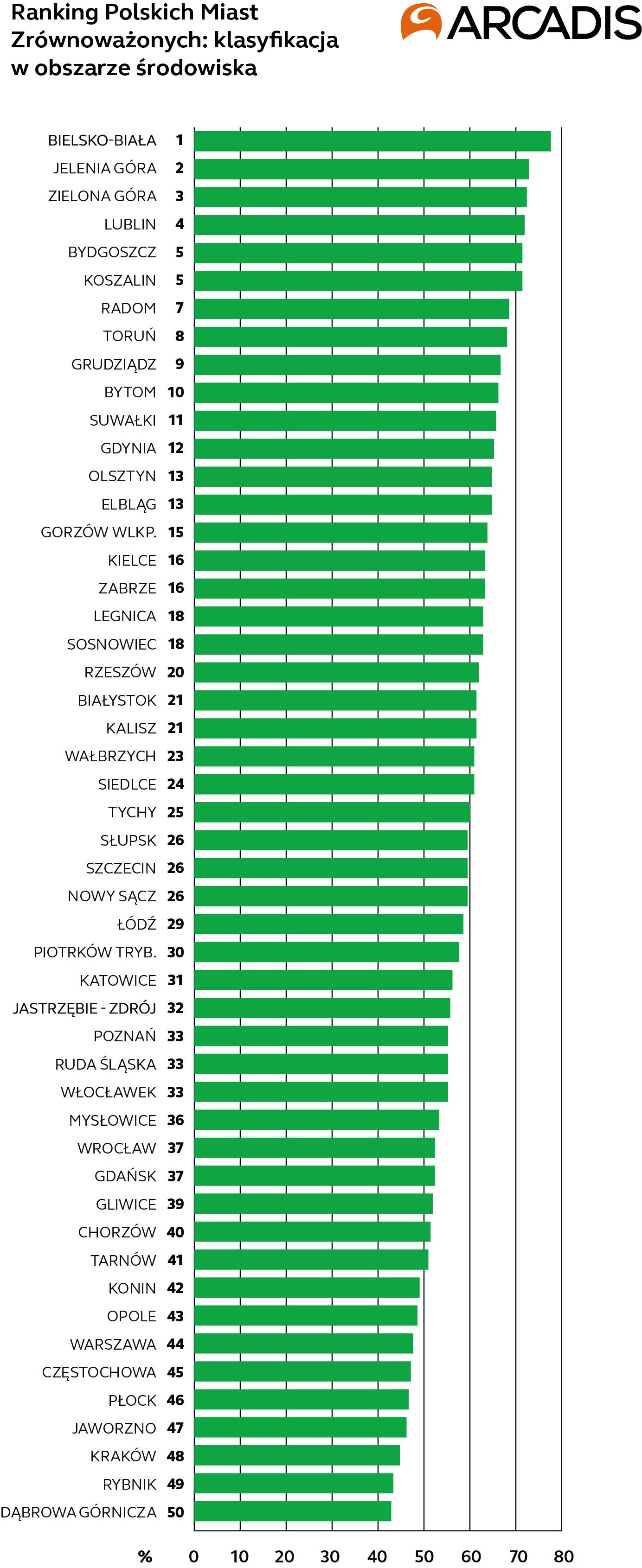 Ranking Polskich Miast Zrównoważonych Arcadis - Środowisko