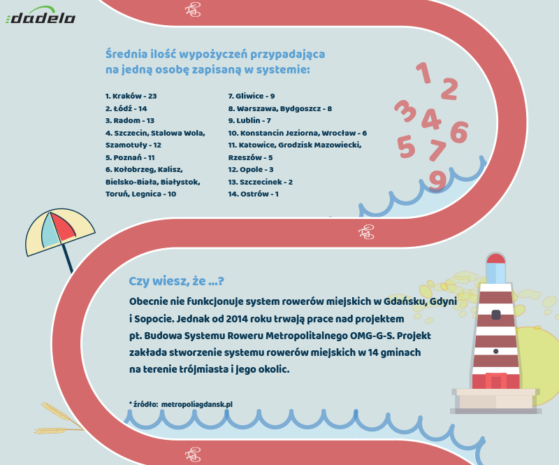 Ranking Systemów Rowerów Miejskich, dadelo.pl