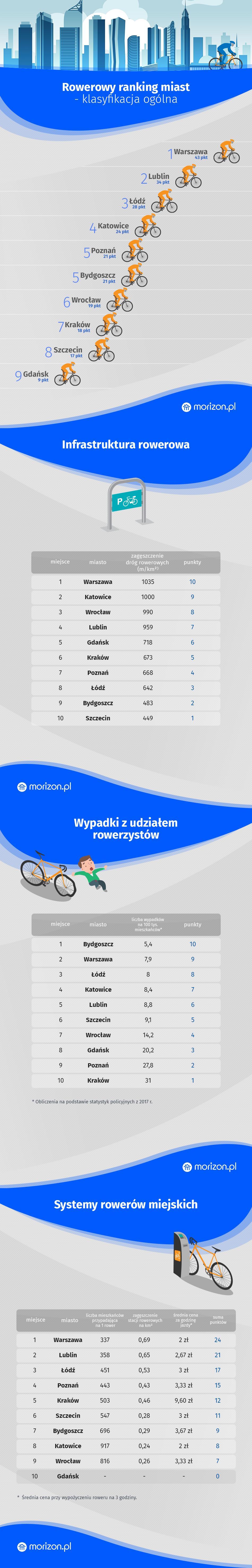 Rowerowy ranking polskich miast, Morizon.pl