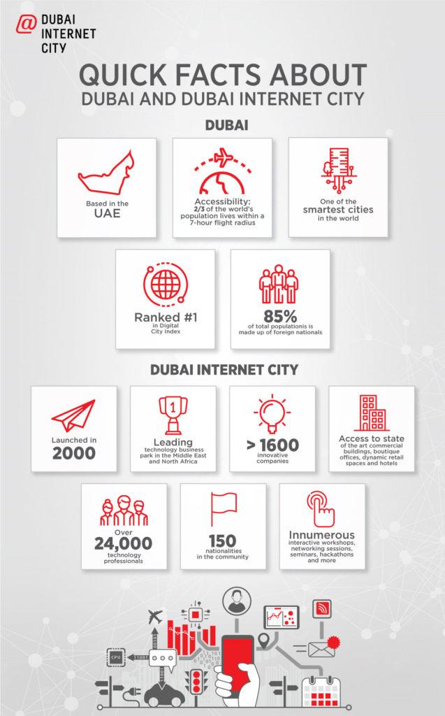 Dubai Internet City - Infographic