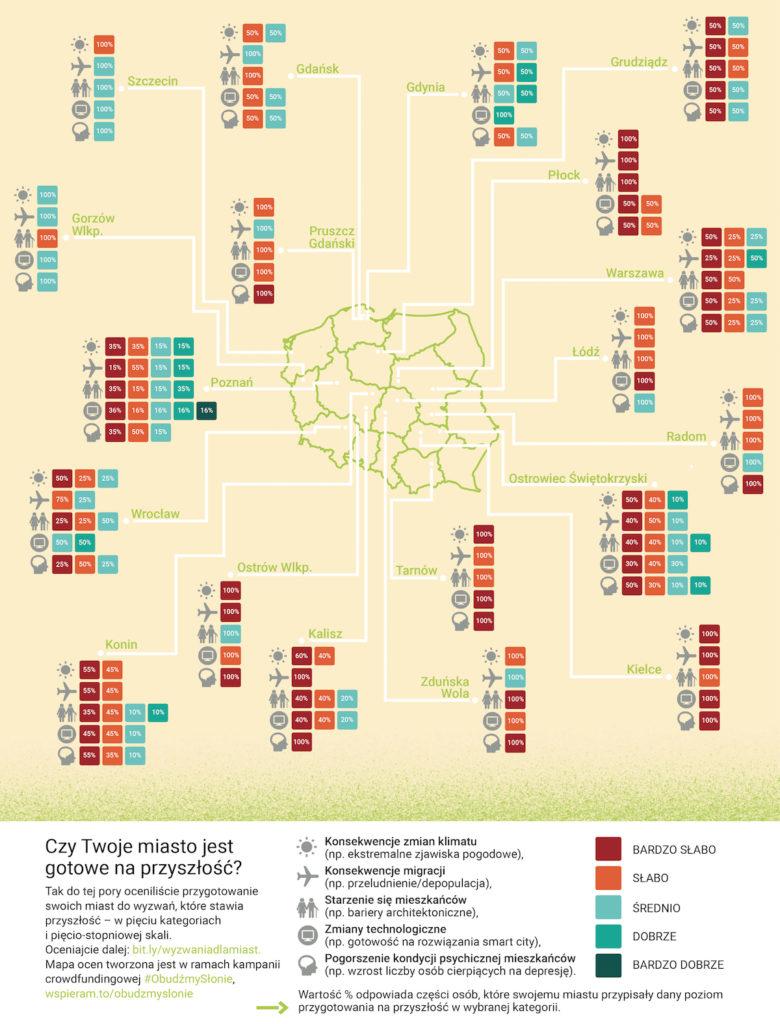 Czy Twoje miasto jestgotowe na przyszłość?